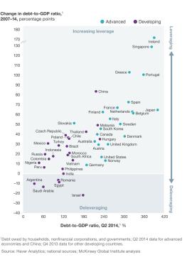 Debt increases 2007-2014